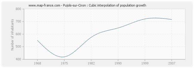 Pujols-sur-Ciron : Cubic interpolation of population growth