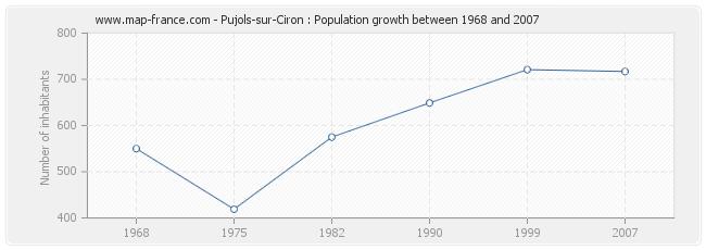 Population Pujols-sur-Ciron