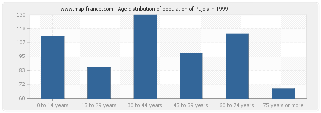 Age distribution of population of Pujols in 1999