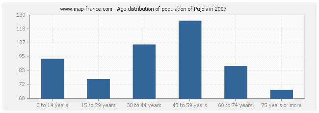 Age distribution of population of Pujols in 2007