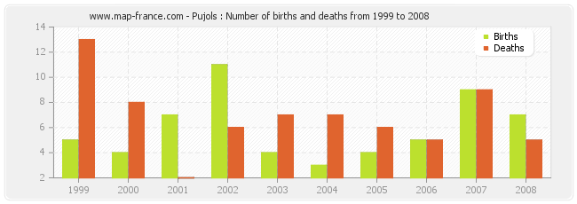 Pujols : Number of births and deaths from 1999 to 2008
