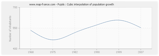 Pujols : Cubic interpolation of population growth