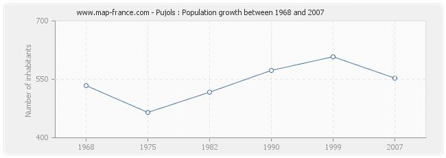 Population Pujols