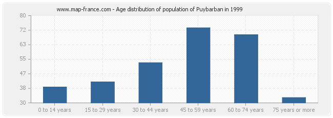 Age distribution of population of Puybarban in 1999