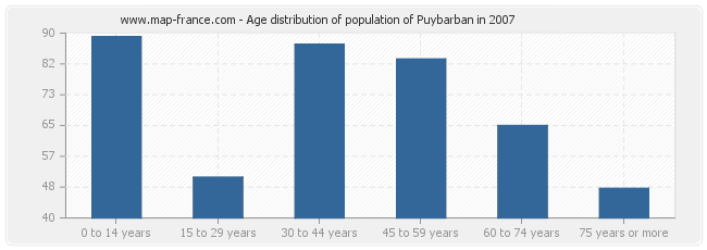 Age distribution of population of Puybarban in 2007
