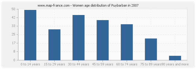 Women age distribution of Puybarban in 2007