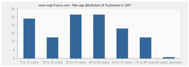 Men age distribution of Puybarban in 2007
