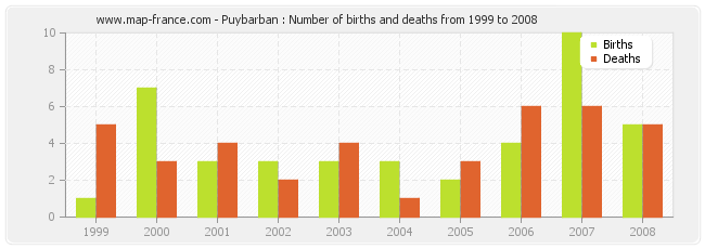 Puybarban : Number of births and deaths from 1999 to 2008