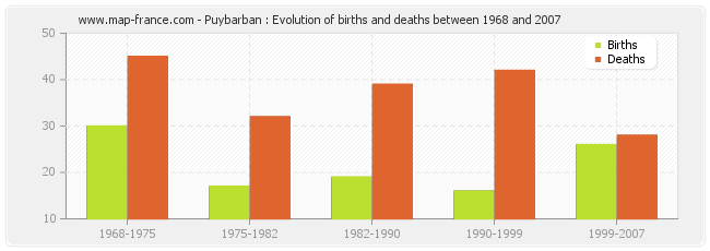 Puybarban : Evolution of births and deaths between 1968 and 2007