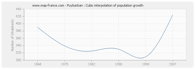 Puybarban : Cubic interpolation of population growth