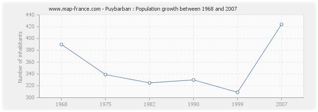 Population Puybarban