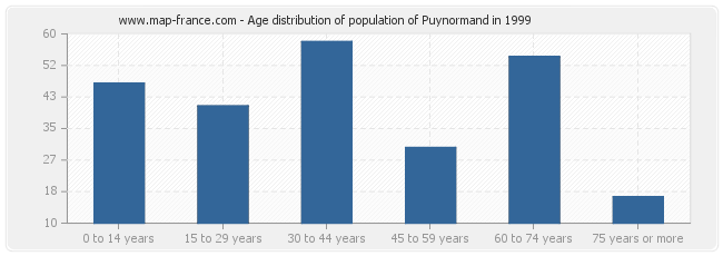 Age distribution of population of Puynormand in 1999