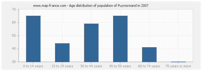 Age distribution of population of Puynormand in 2007