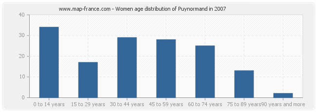 Women age distribution of Puynormand in 2007