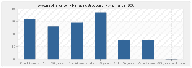 Men age distribution of Puynormand in 2007