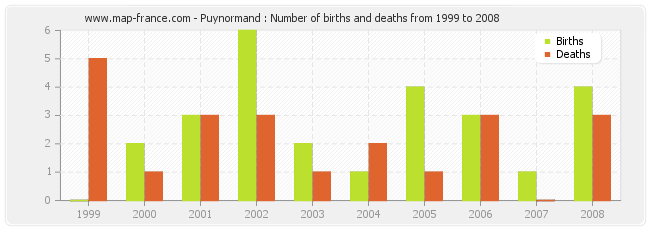 Puynormand : Number of births and deaths from 1999 to 2008