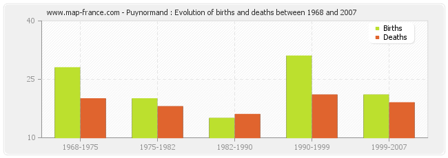 Puynormand : Evolution of births and deaths between 1968 and 2007