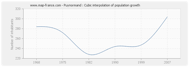 Puynormand : Cubic interpolation of population growth