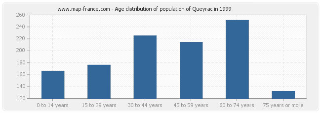 Age distribution of population of Queyrac in 1999