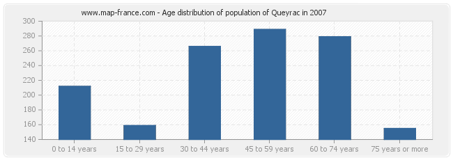 Age distribution of population of Queyrac in 2007