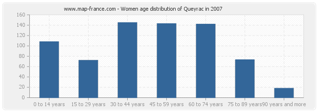 Women age distribution of Queyrac in 2007