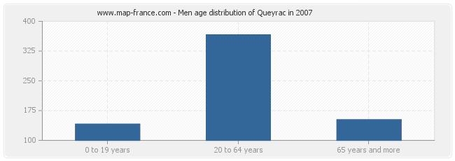 Men age distribution of Queyrac in 2007