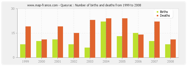 Queyrac : Number of births and deaths from 1999 to 2008
