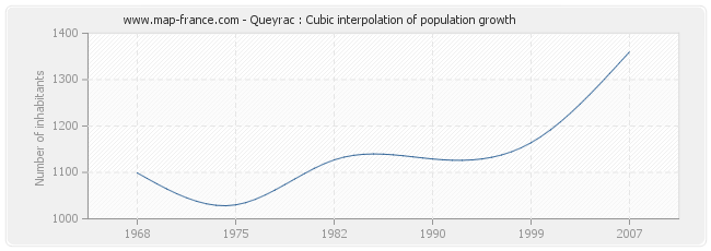 Queyrac : Cubic interpolation of population growth