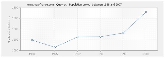 Population Queyrac