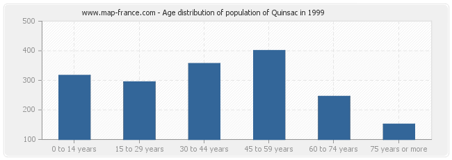 Age distribution of population of Quinsac in 1999