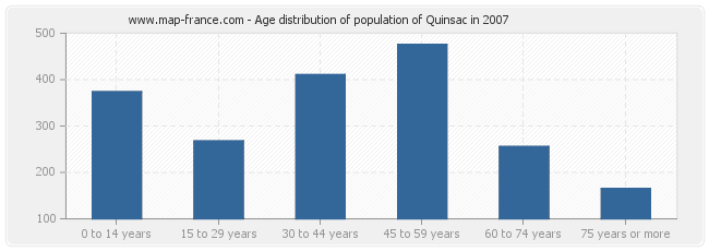 Age distribution of population of Quinsac in 2007