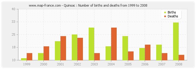 Quinsac : Number of births and deaths from 1999 to 2008