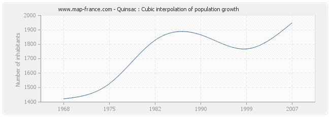 Quinsac : Cubic interpolation of population growth