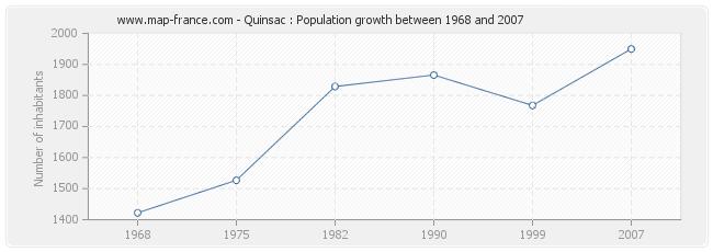 Population Quinsac