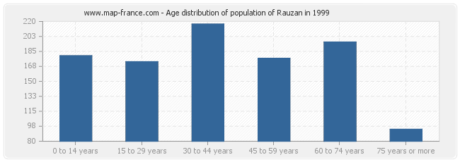 Age distribution of population of Rauzan in 1999