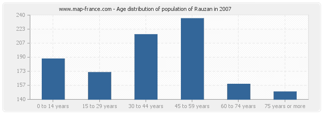 Age distribution of population of Rauzan in 2007