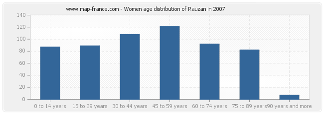 Women age distribution of Rauzan in 2007