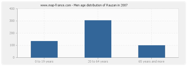 Men age distribution of Rauzan in 2007