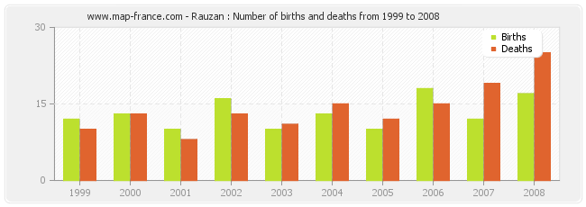 Rauzan : Number of births and deaths from 1999 to 2008