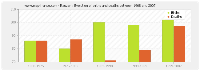 Rauzan : Evolution of births and deaths between 1968 and 2007