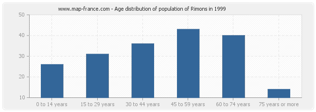 Age distribution of population of Rimons in 1999
