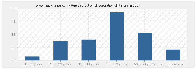 Age distribution of population of Rimons in 2007
