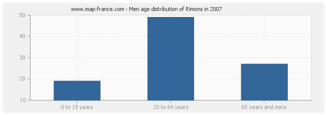 Men age distribution of Rimons in 2007