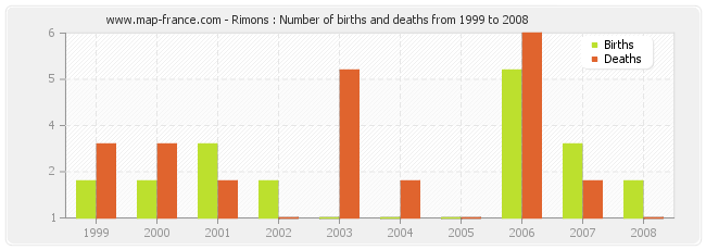 Rimons : Number of births and deaths from 1999 to 2008