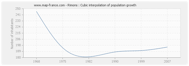Rimons : Cubic interpolation of population growth