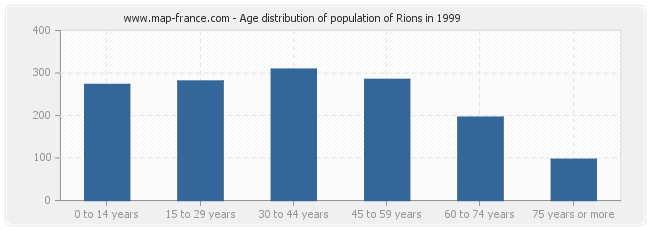 Age distribution of population of Rions in 1999