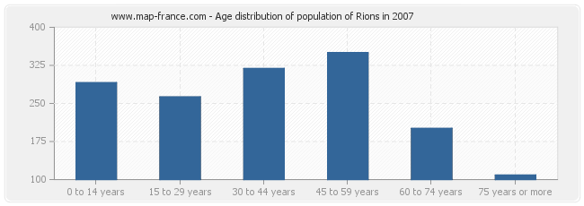 Age distribution of population of Rions in 2007