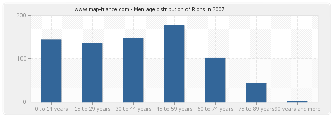 Men age distribution of Rions in 2007