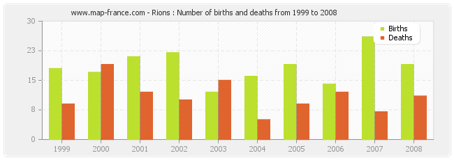 Rions : Number of births and deaths from 1999 to 2008