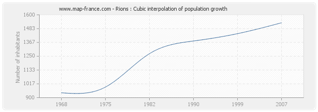 Rions : Cubic interpolation of population growth
